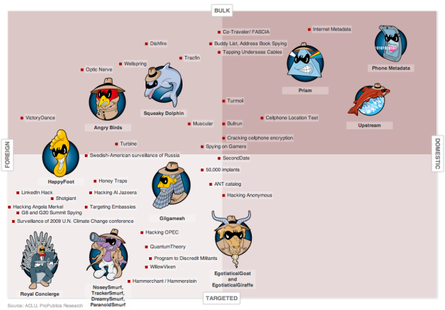 Every NSA Revelation in One Chart