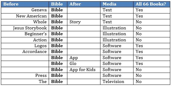 the bible as category table four