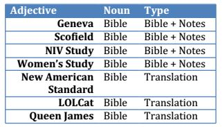 the bible as category table one