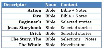 the bible as category table three