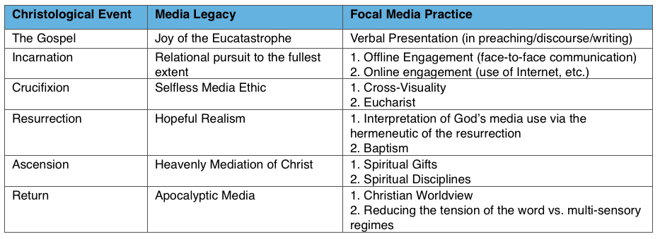 theomedia the media of god chart