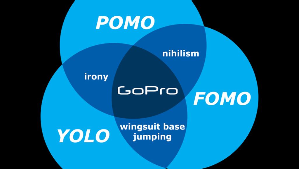 POMO + FOMO + YOLO = GOPRO